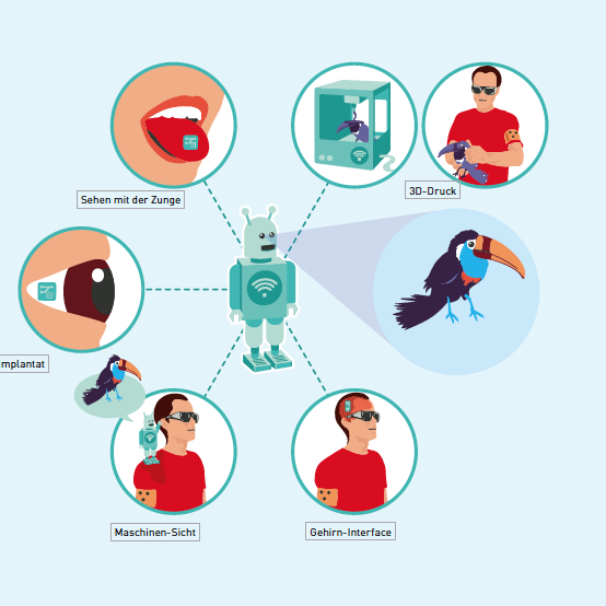 Infografik zu digitalisierung